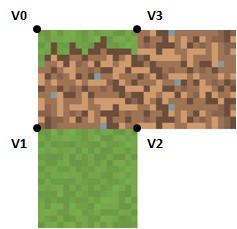 Texture coordinates front face