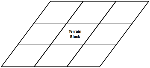 Terrain Collisions · 3D Game Development with LWJGL 3